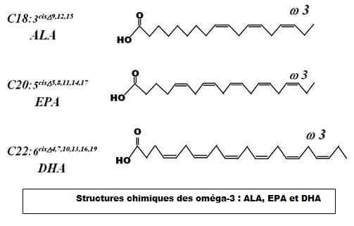 Structure chimique des oméga-3