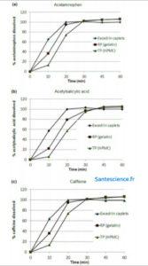 Profil pharmacocinétique de l'HPMC et d'une gélule en gélatine in vitro, contenant de l'acétaminophène (a), l'acide acétylsalicique (b) et caféine (c) - Capsugel 2015