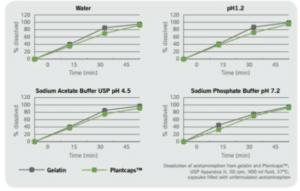 Comparaison entre le temps de dissolution des gélules Plantcaps™ et celui des gélules en gélatine - Source Capsugel