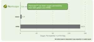 Les gélules végétales en pullulan Plantcaps™ sont plus résistantes à l'oxygène - Source Capsugel