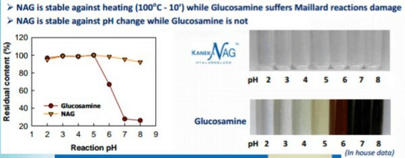 La Kaneka NAG est stable à n'importe quel niveau de pH