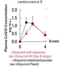 concentration de l'ubiquinol